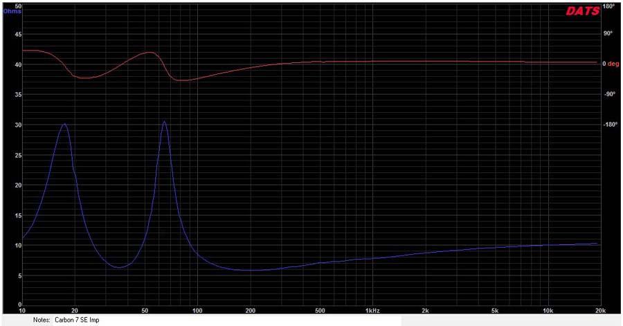 Carbon7SEimpedancePhaseGraph900